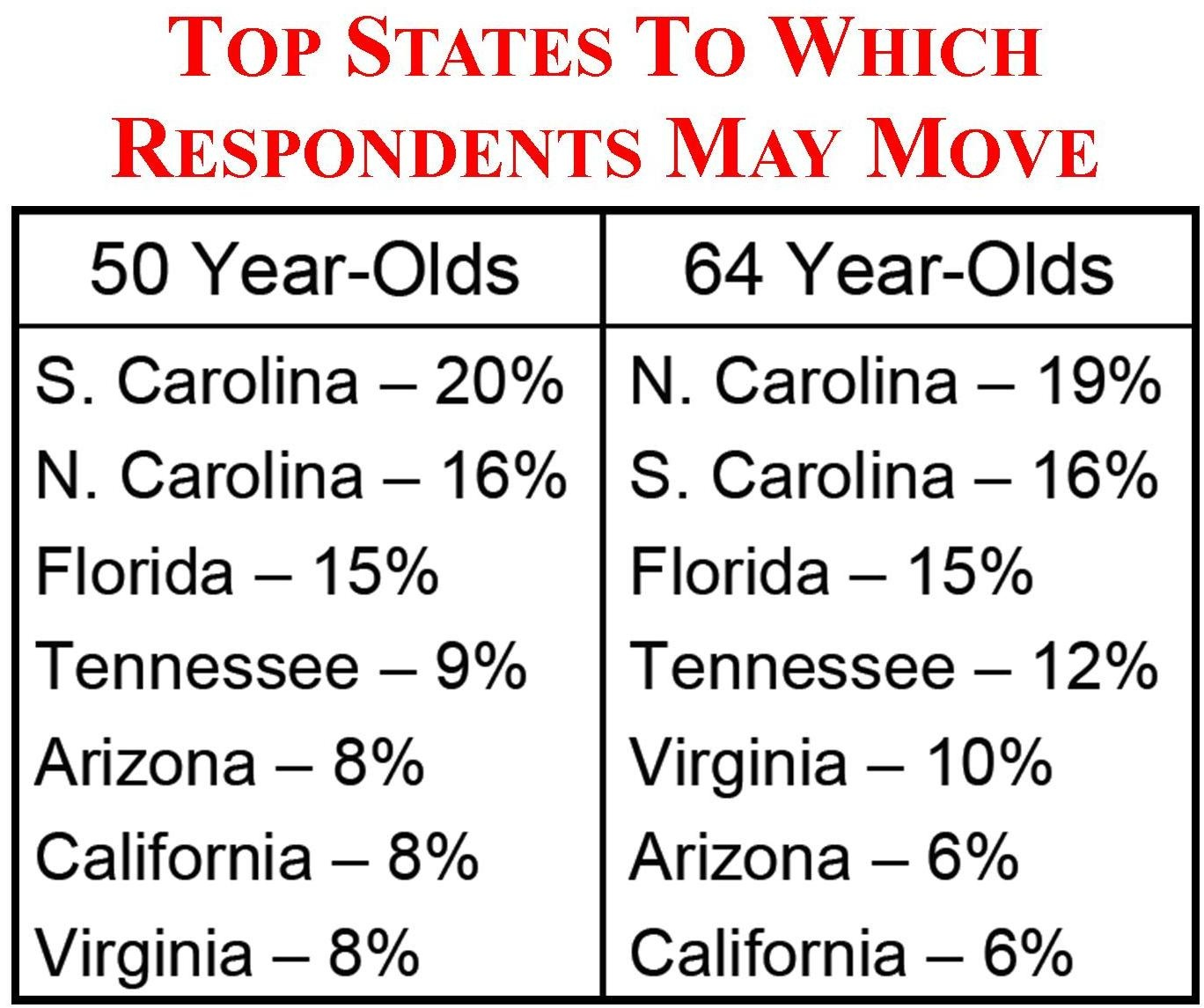 baby_boomers_perferred_retirement_states_1368