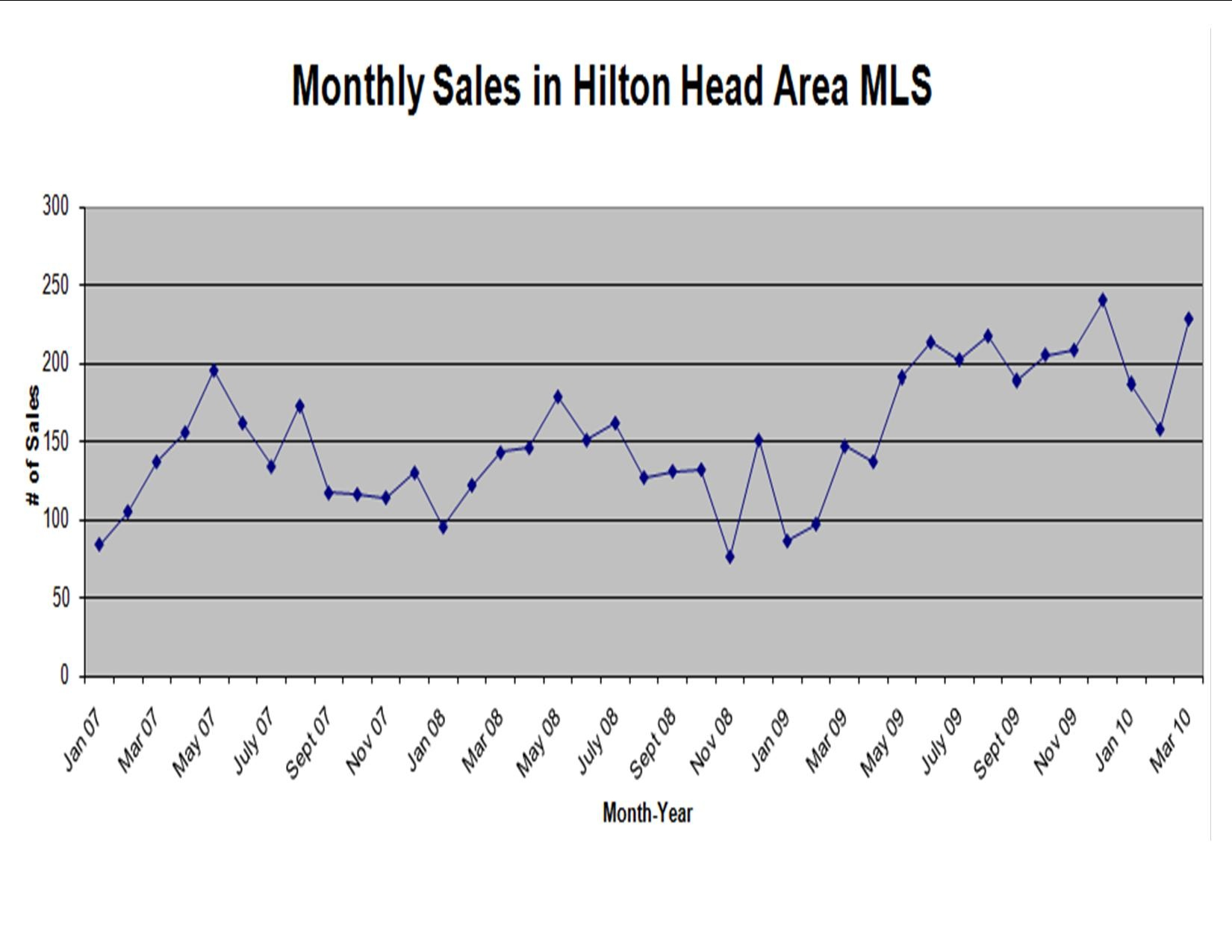 monthly_sales_chart_1650
